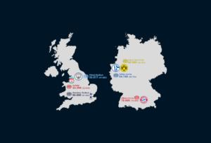 Deutsch-englische Champions League Wochen