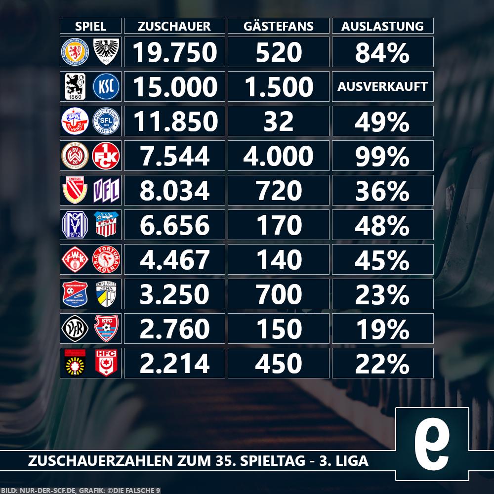 1 Spieltag 3 Liga