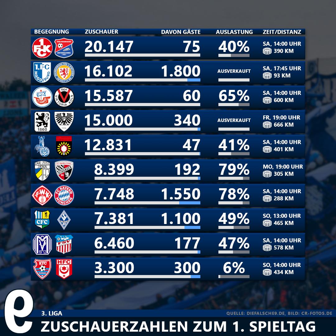 Zuschauerzahlen Und Auswartsfahrer Zum 1 Spieltag Der 3