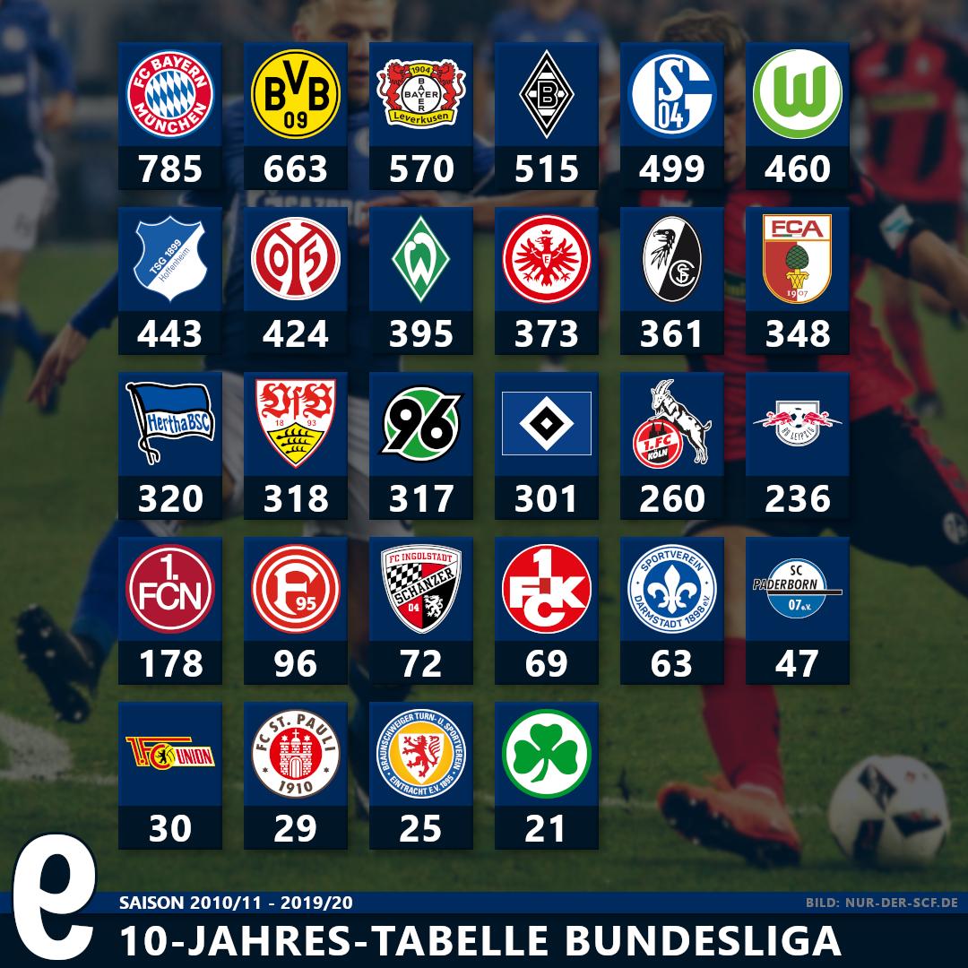 Die Tabelle Der 1 Bundesliga