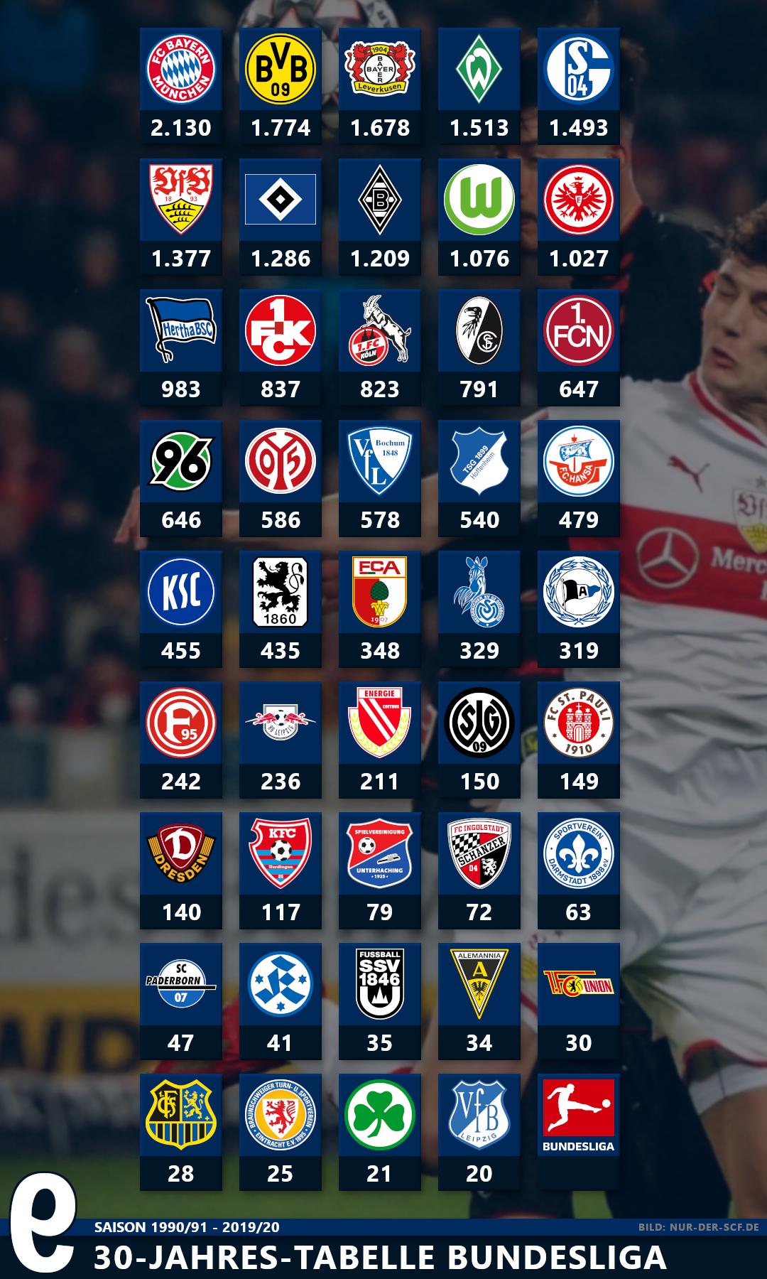 Bundesliga Tabellen Der Letzten Jahre