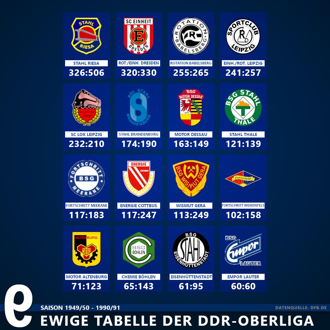 Oberliga Tabelle
