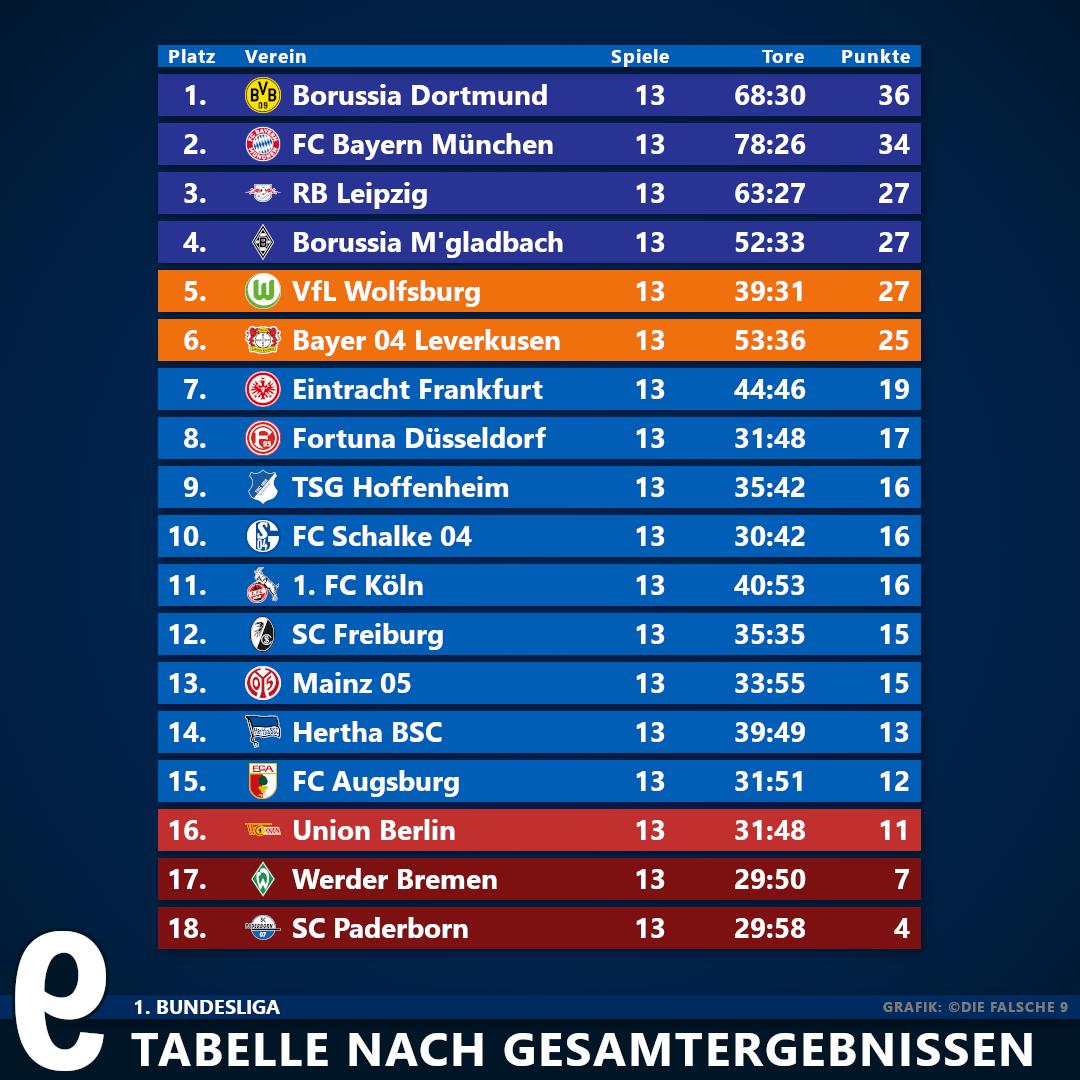 Ergebnisse 1. Liga
