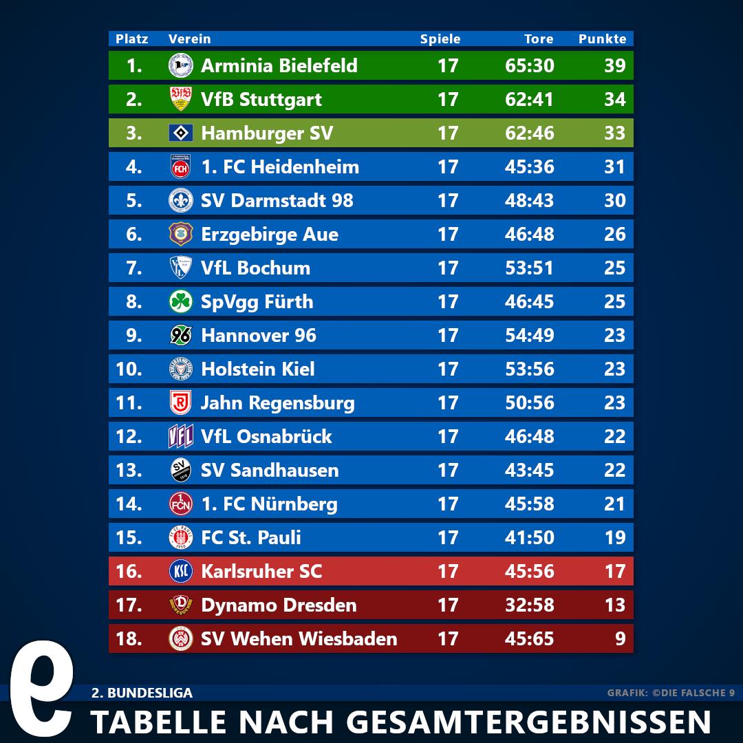 Ergebnisse Nach Hin Und Ruckspiel 2 Bundesliga Die Falsche 9