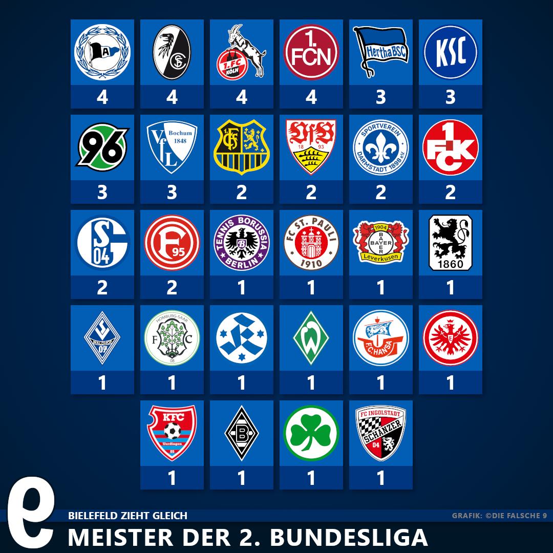 2 Bundesliga Meister
