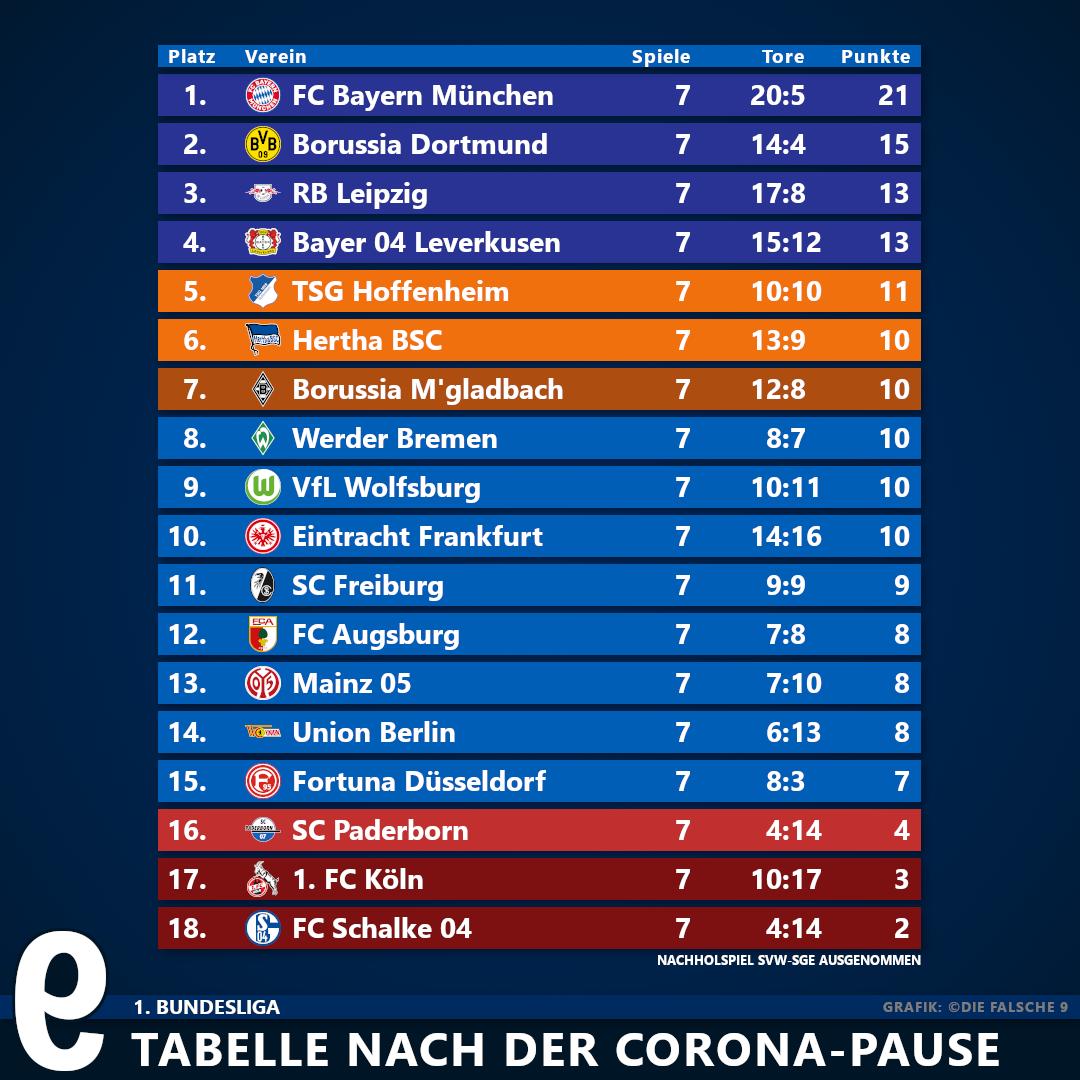 Bundesliga Tabelle Google
