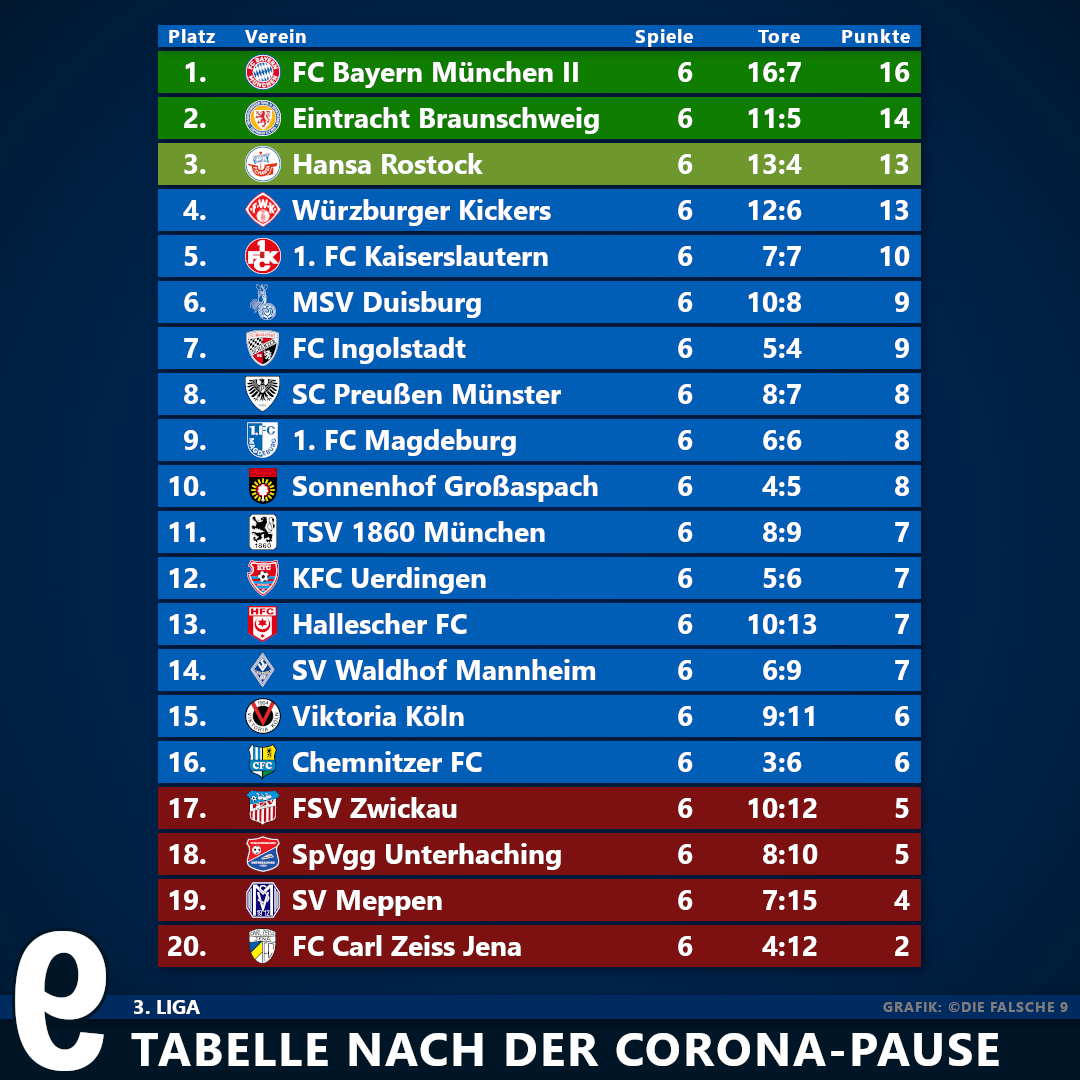 1 3 Liga Tabellen Nach Der Corona Pause Die Falsche 9