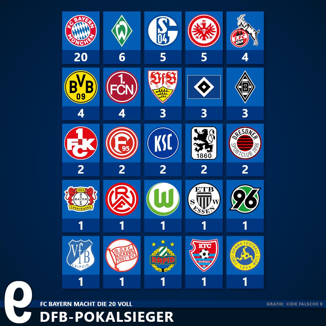 Alle Dfb Pokalsieger