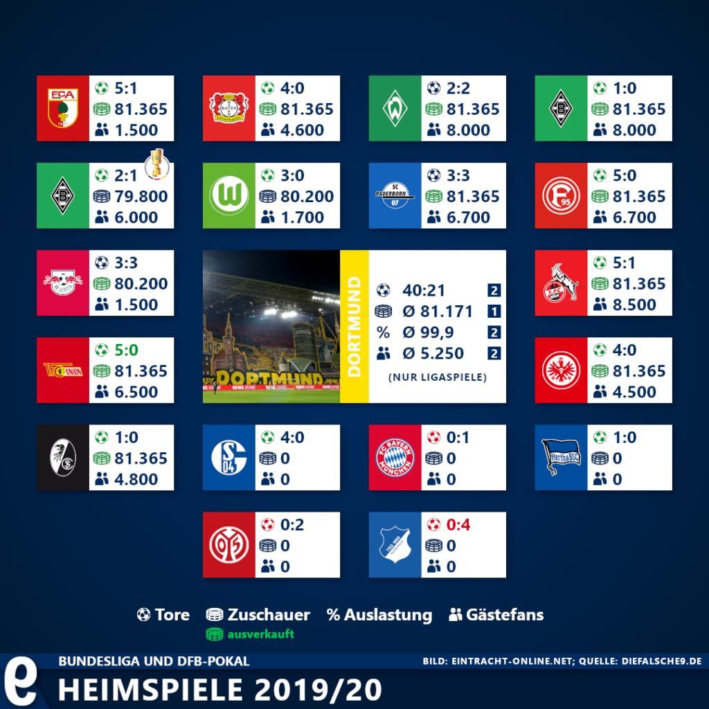 Rb Heimspiele 2021
