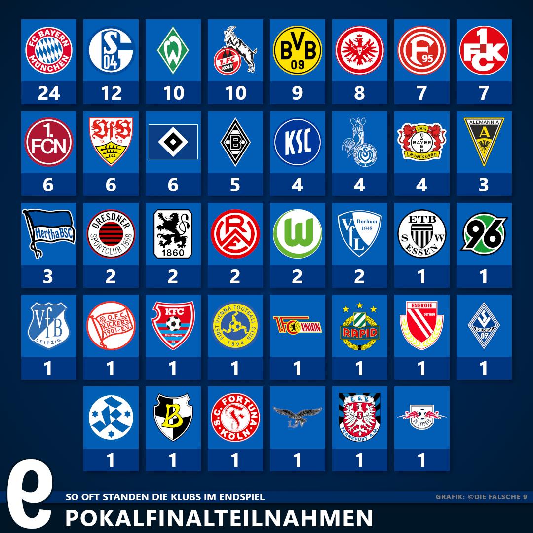 Dfb Pokalfinalisten