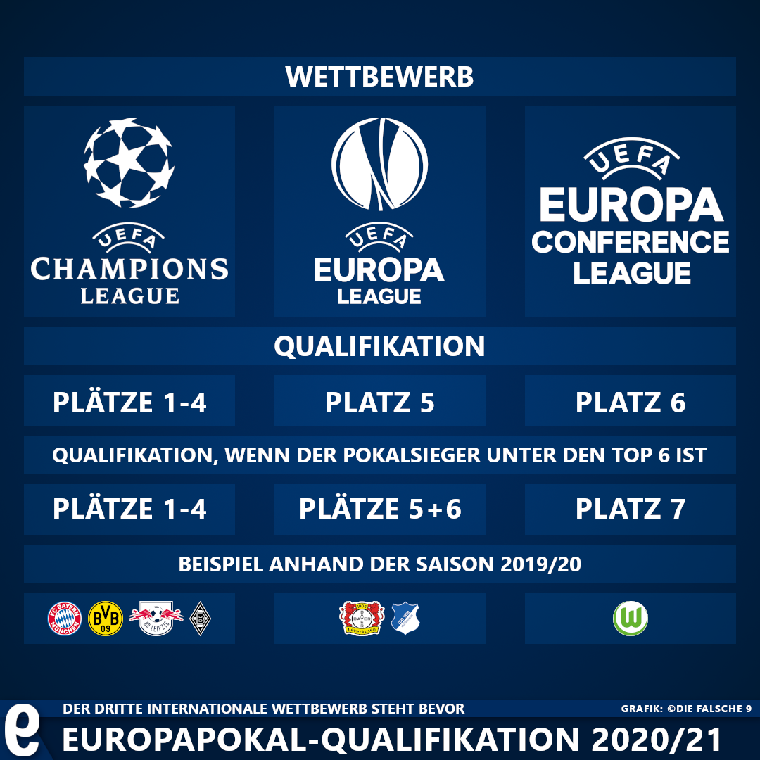 Die UEFA Europa Conference League - Die falsche 9