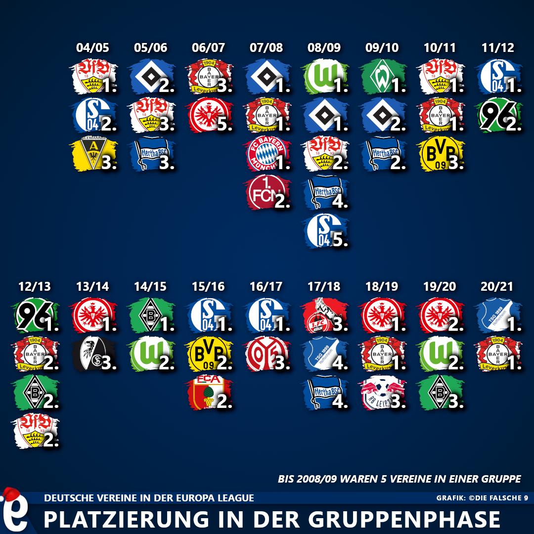 Uefa Rangliste Vereine