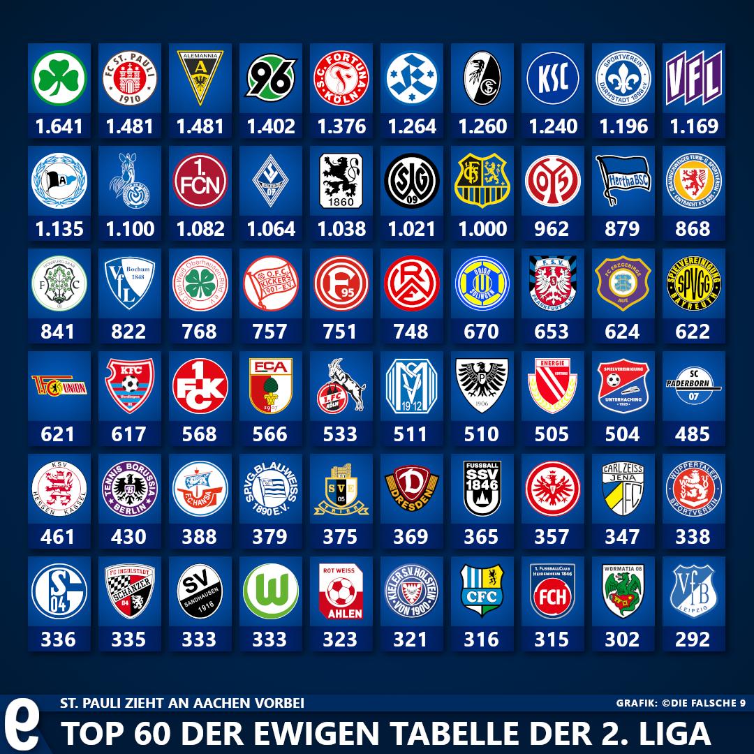 St Pauli Neuer Zweiter Die Ewige Tabelle Der 2 Bundesliga Die Falsche 9